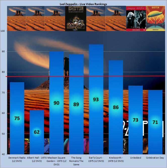 10. DVD Chart I
