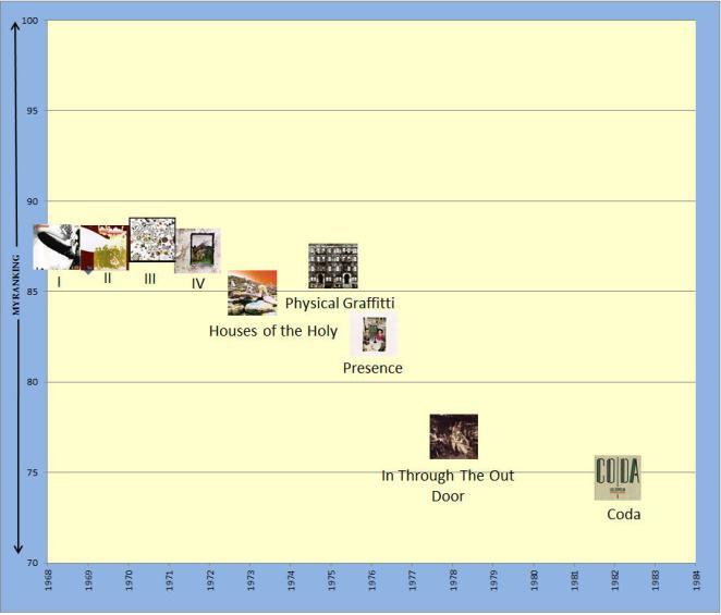 13. Yearly Chart