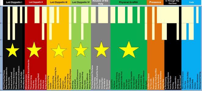 14. Song Chart