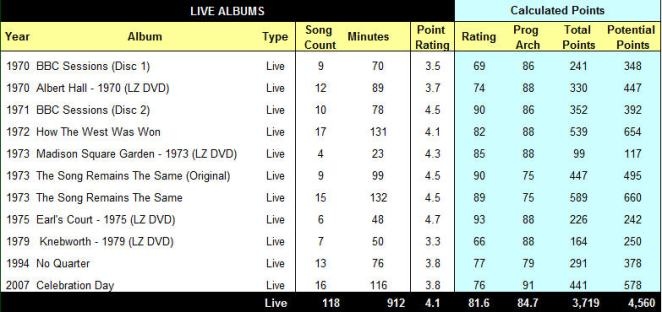 6. Live Table