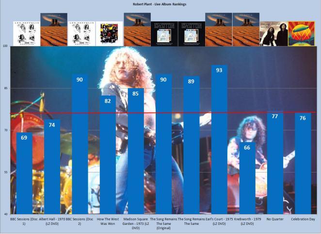7. Live Chart I