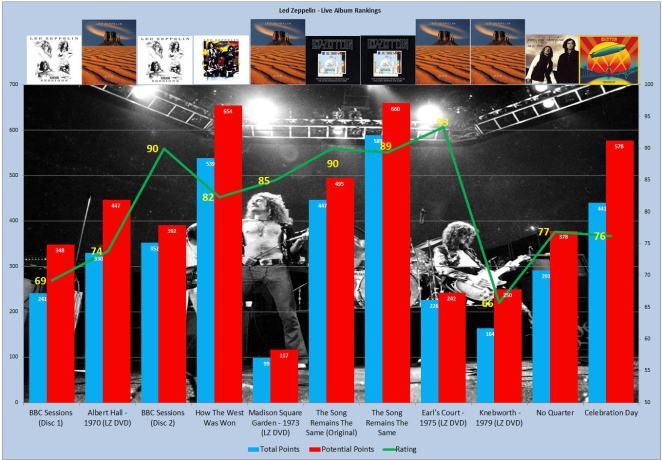 8. Live Chart II