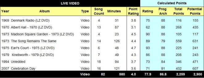 9. DVD Table