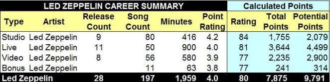 1. Career Table