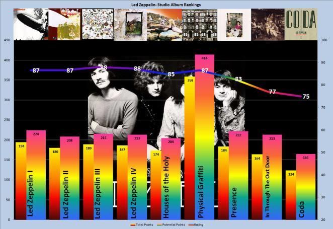 5. Studio Chart II