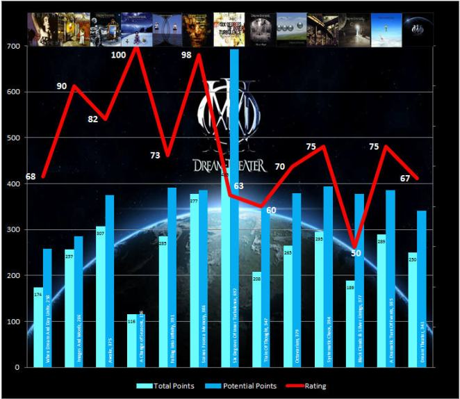 Studio Album Graph