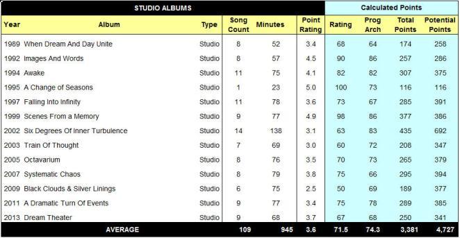 Studio Album Table