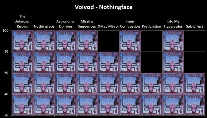 Nothingface Chart